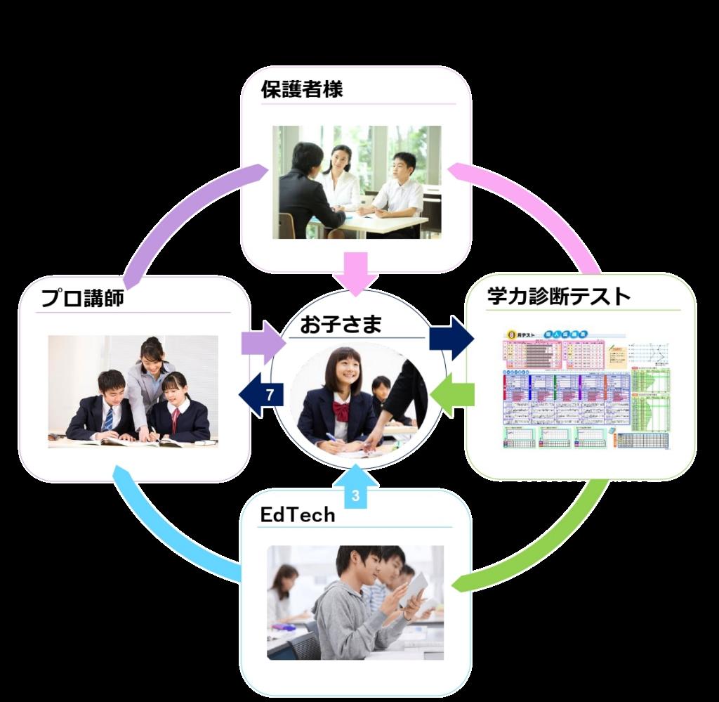 学習システム TOP